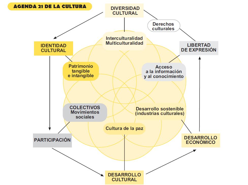 Cuarto sector: Intersecciones para una nueva democracia cultural ...