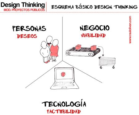 Gráfico 1: Esquema básico Design Thinking
