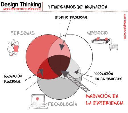 Gráfico 2: Itinerarios de innovación.