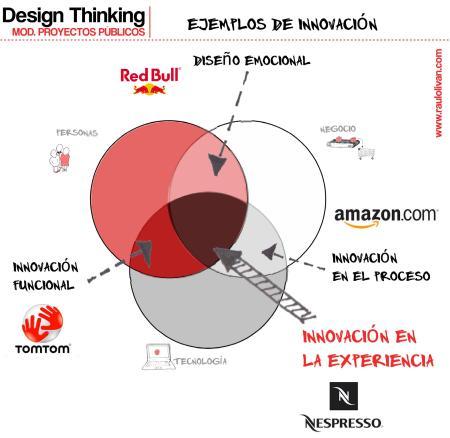 Gráfico 3: Ejemplos de innovación