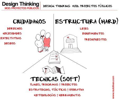 Gráfico 4: Design Thinking como Modelo en Proyectos Públicos