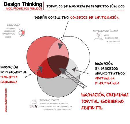 Gráfico 7. Ejemplos de Innovación en proyectos públicos