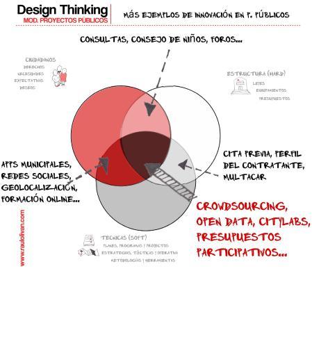 Gráfico 7. Más ejemplos de Innovación en proyectos públicos