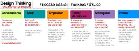 Gráfico 8. Proceso Design Thinking en proyectos públicos.