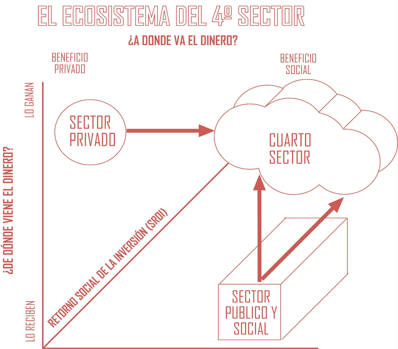 Definiendo el ecosistema del Cuarto Sector con la SEGIB y el World ...